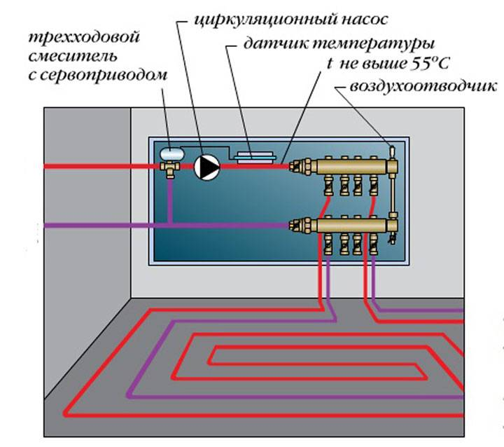 Схемы укладки теплого водяного пола: разбор самых эффективных монтажных вариантов