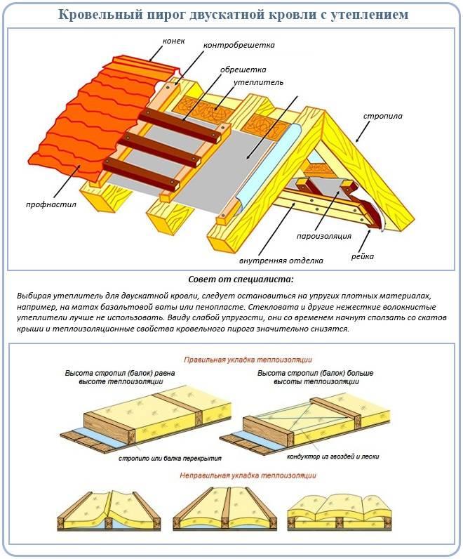 Утепление крыши изнутри: технология работ и советы от эксперта