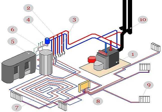 Подключение теплого пола к радиаторной системе отопления разные схемы