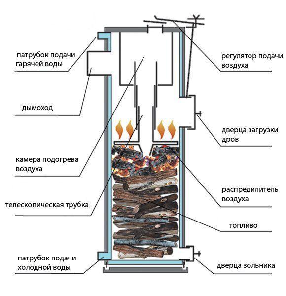 Котёл длительного горения своими руками: как сделать твердотопливный агрегат по чертежам