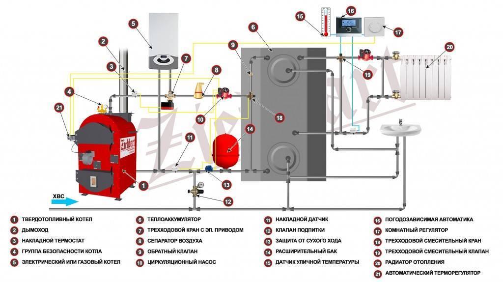 Как подключить твердотопливный котёл к электрическому: схема