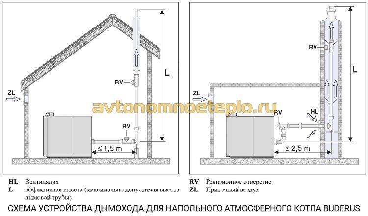 Нормы отопления жилых помещений — стандарты и особенности