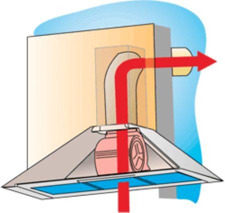 Простой способ монтажа вытяжки на кухне по шагам