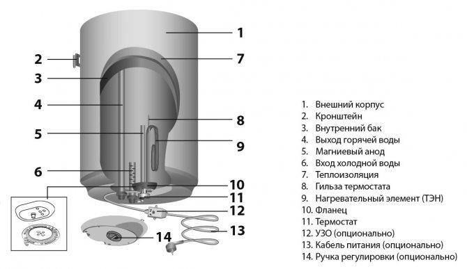 Как разобрать водонагреватель аристон