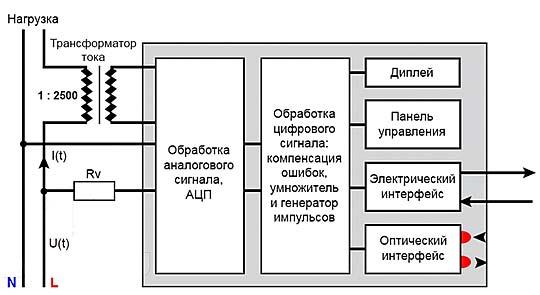 Принцип работы электронного счетчика электроэнергии – советы электрика