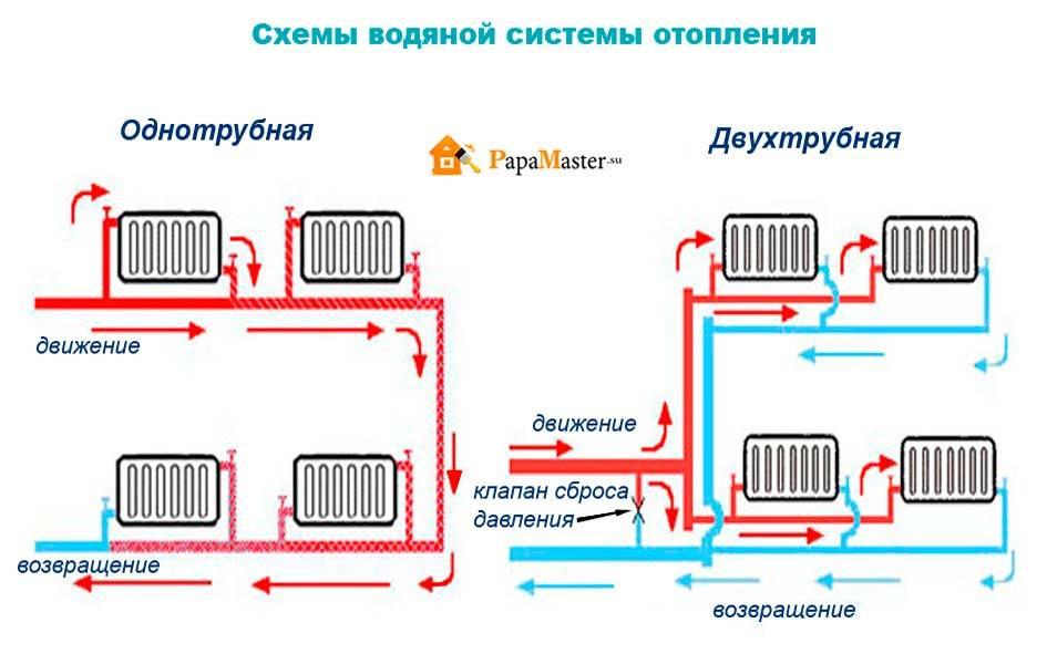 Закрытая система отопления и заполнение: тип открытый и бойлеры, принудительная циркуляция