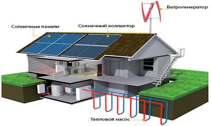 Солнечные батареи: все про альтернативный источник энергии — solar-energ.ru. альтернативные источники энергии для частного дома: виды и проекты альтернативные источники энергии для частного дома: виды и проекты