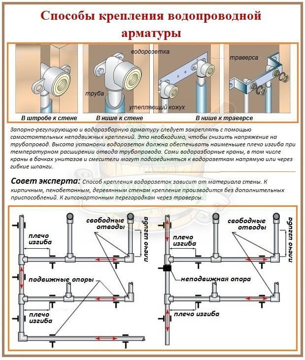Осуществляем разводку водопровода в частном доме