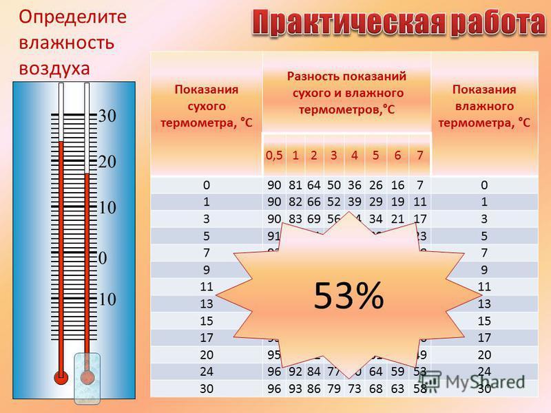 Чем измерить влажность воздуха в квартире: как должна измеряться?