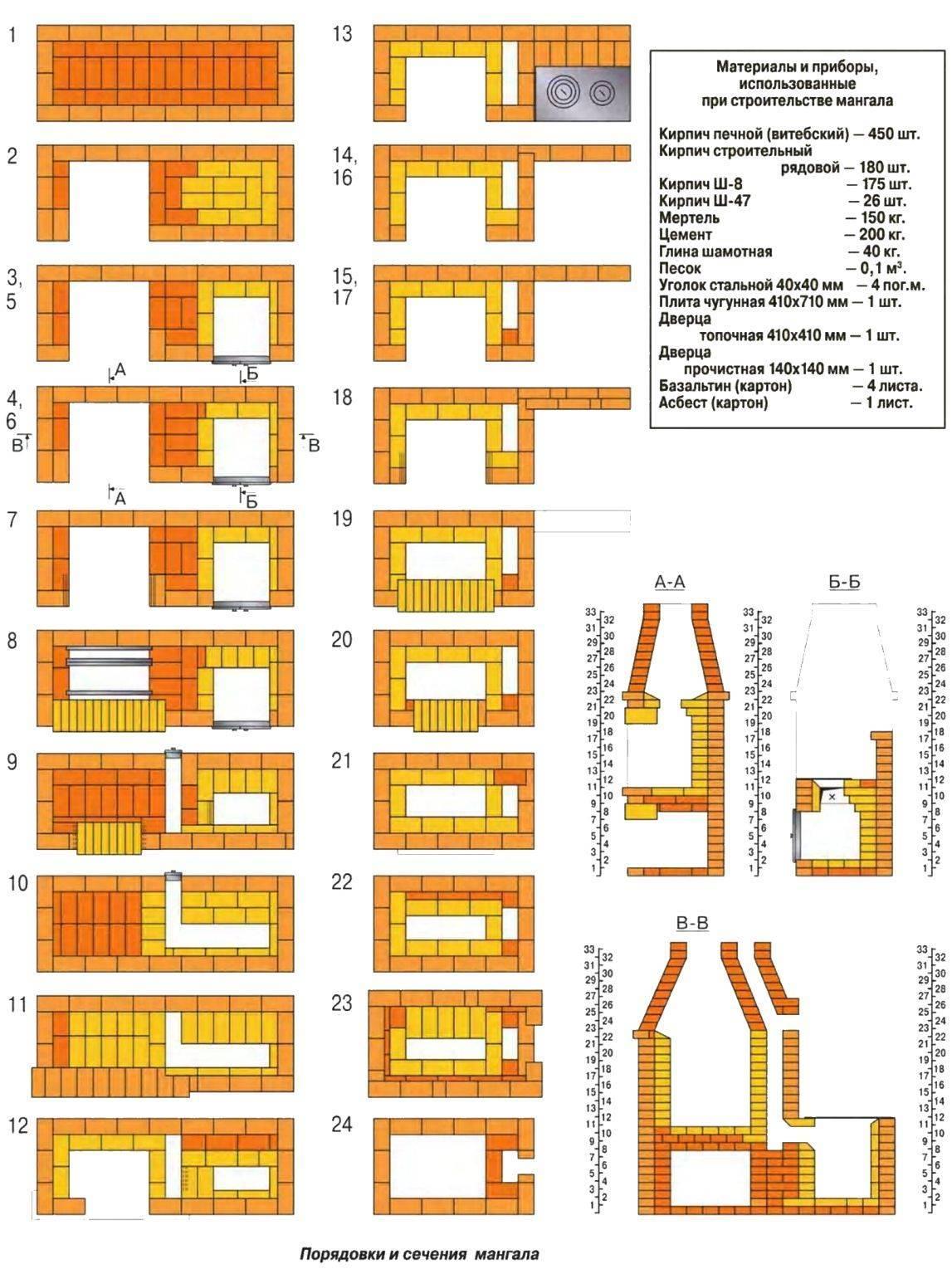 Мангал своими руками: мастер-класс, проекты для дома и дачи своими руками (105 фото)