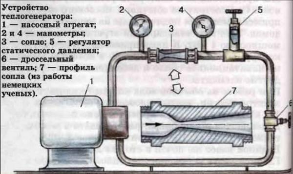 Газовые теплогенераторы для воздушного отопления. насколько эффективны теплогенераторы для воздушного отопления