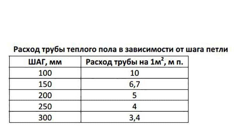 Расчет мощности теплого пола: как рассчитать выделяемое тепло водяного пола по площади в частном доме, таблица и формула