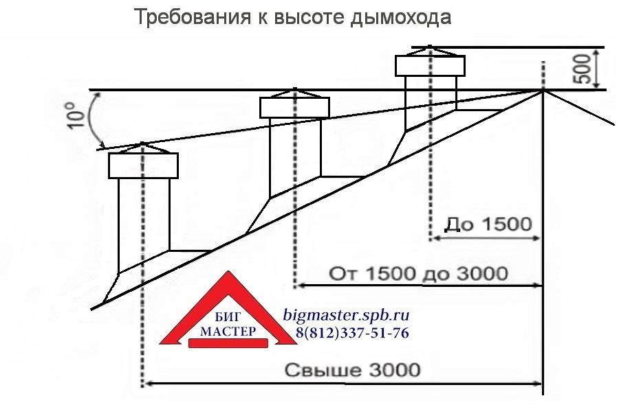 Высота дымохода относительно конька крыши — какая должна быть?