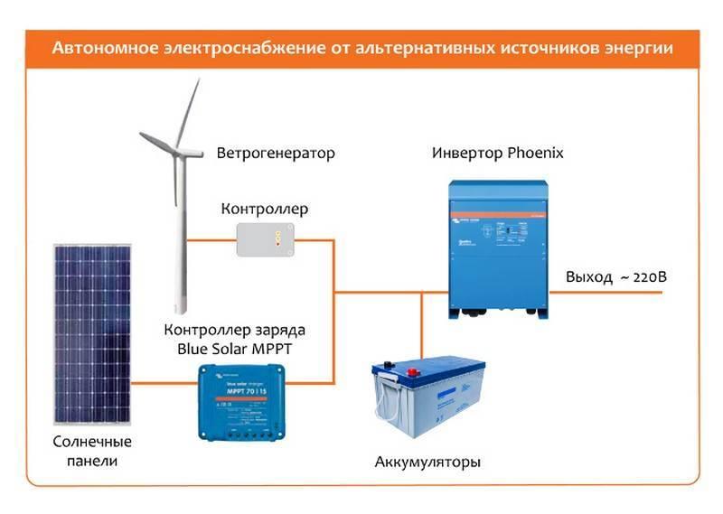 Гибридный солнечный инвертор: многофункциональный и компактный