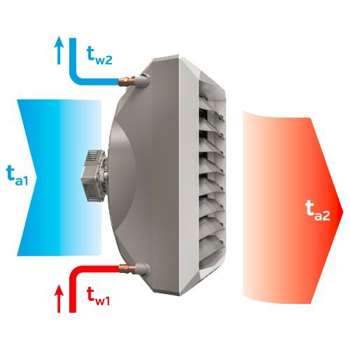 Как выбрать тепловентилятор: на какие параметры ориентироваться при выборе оборудования