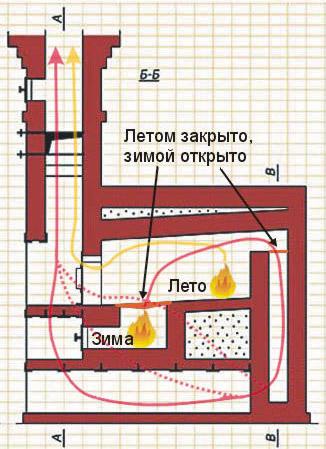 Устройство русской печи: элементы, размеры и принцип работы