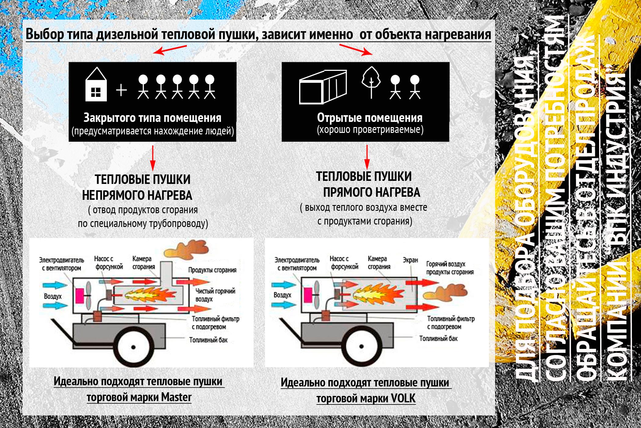 Тепловые керамические пушки: особенности, обзор моделей, критерии выбора