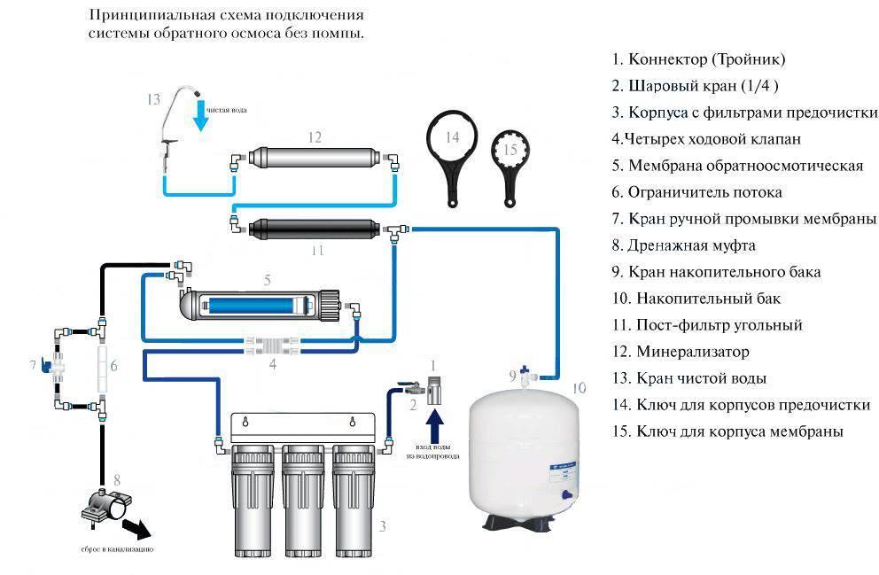 Обратный осмос: вред и польза мембранной очистки водопроводной воды