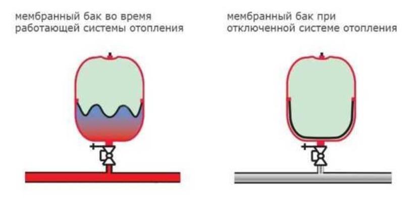 Как выбрать мембранный бак