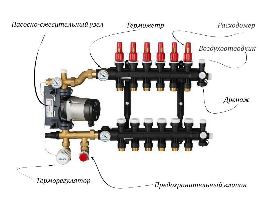 Коллекторная система отопления двухэтажного дома