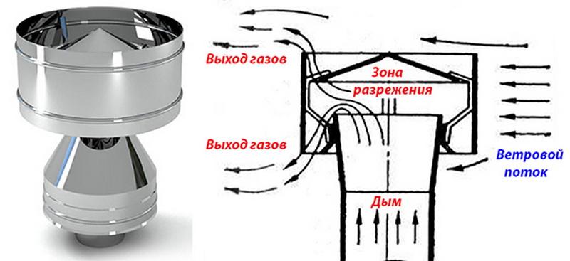 Что делать если замерзает дымоход газовой колонки: эффективные способы защиты дымовой трубы