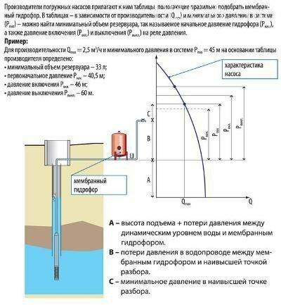 Нормативы на давление воды в водопроводе в квартире + как его измерить и что делать, если нет напора