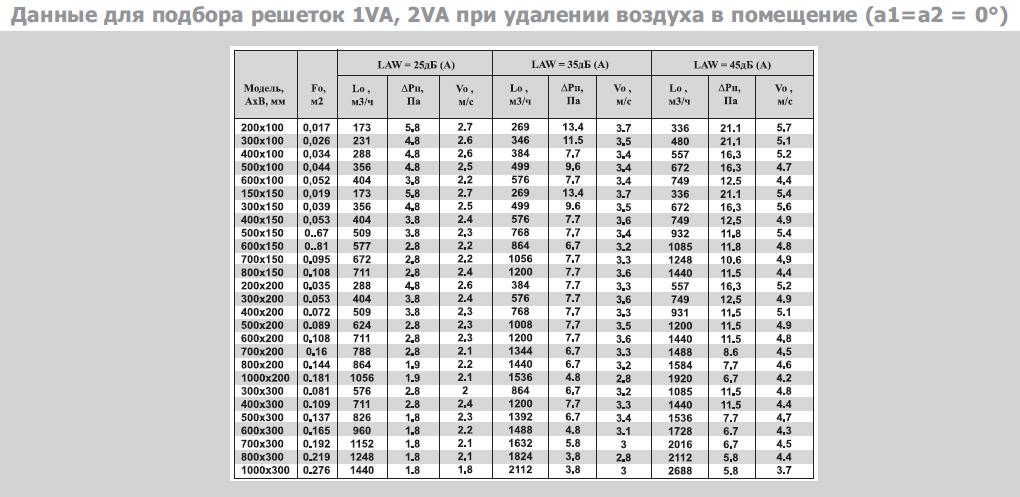 Расчет вентиляции (46 фото): как рассчитать мощность вентиляционную систему для помещения в частном доме и квартире
