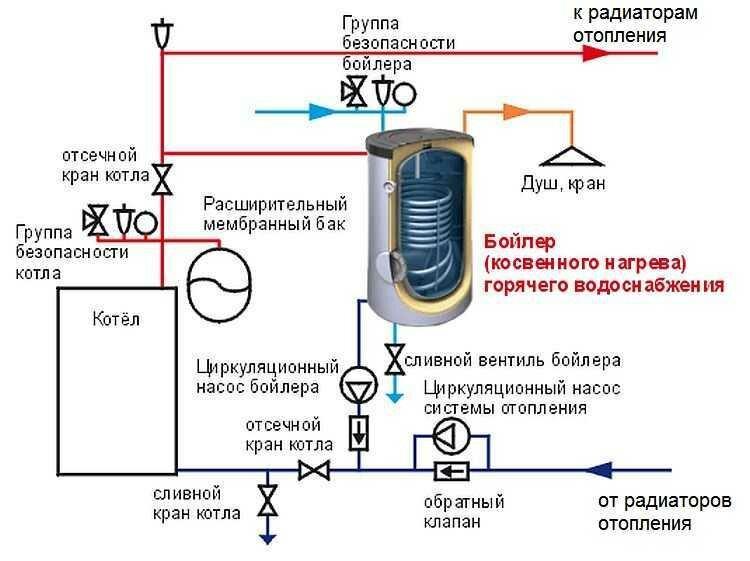 Делаем водонагреватель косвенного нагрева своими руками