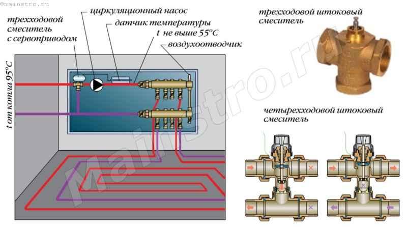 Термоголовка для теплого пола — rtl и с выносным датчиком, принцип работы