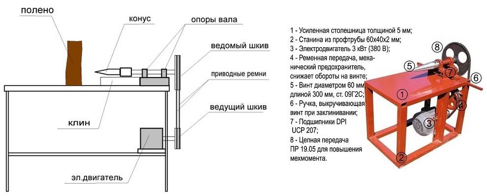 Дровокол своими руками: чертежи, фото и инструкции