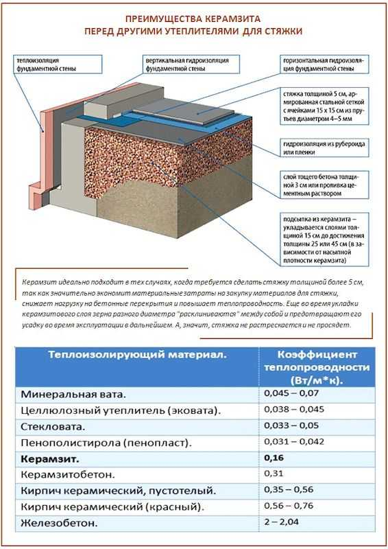 """Теплоизоляция для теплого пола: какая толщина утеплителя нужна под водяной пол, теплоизоляционные плиты, маты с """"бобышками""""-фиксаторами"""