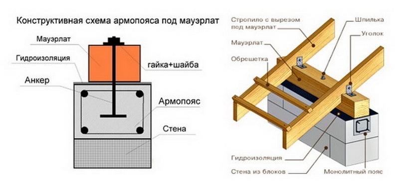 От профи: армопояс под крышу дома из газобетона или пеноблока | o-builder.ru