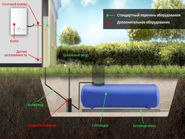 Установка газгольдера для частного дома: монтаж на участке - точка j