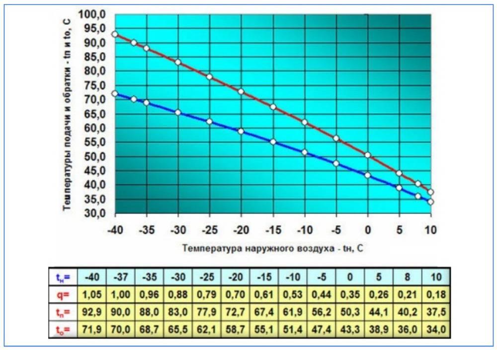 Нормы нагрева воды в радиаторах системы отопления. температурный график