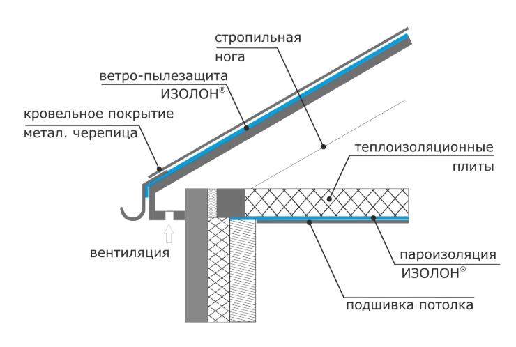 Что такое изолон? особенности материала и его свойства :: syl.ru