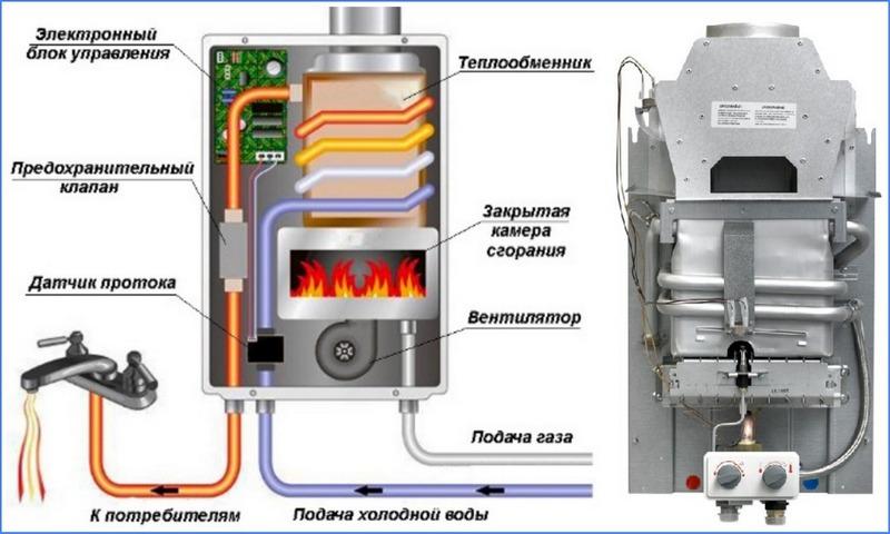 Как почистить газовую колонку? – от накипи и сажи в домашних условиях