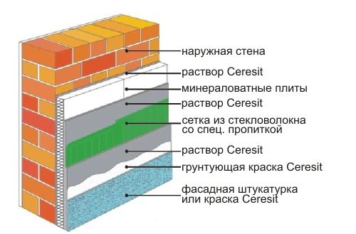 Система утепления фасадов церезит, монтаж своими руками: инструкция, фото и видео-уроки, цена