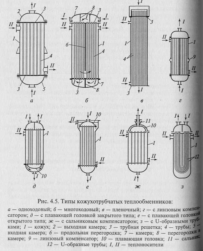 Что нужно знать о теплообменнике для газового котла обычному потребителю? выбор теплообменника для газового котла и ремонт своими руками