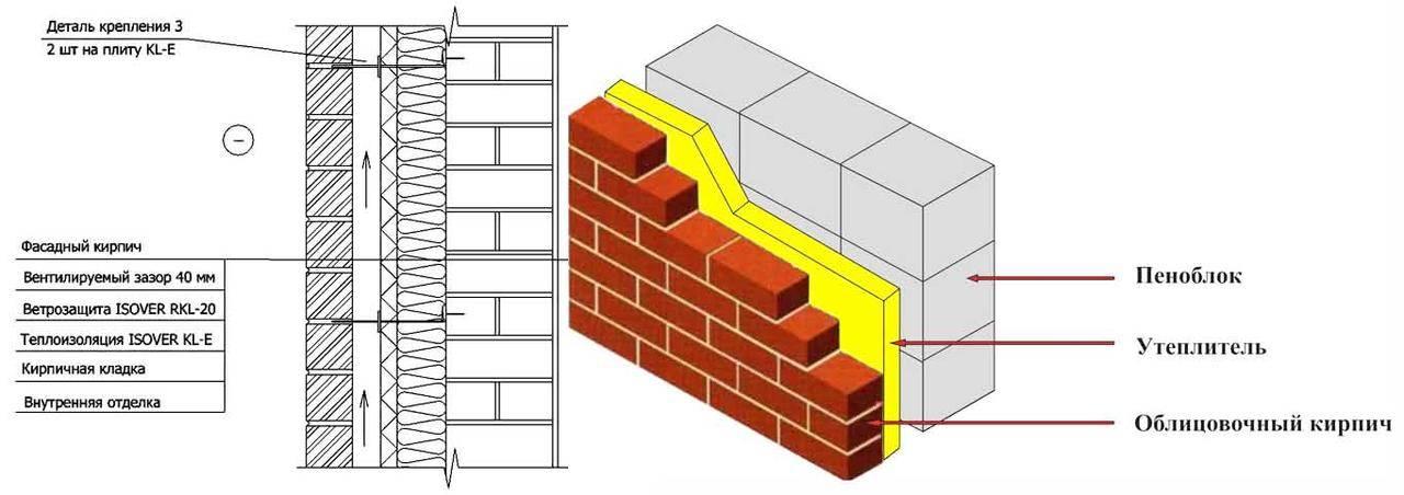 Утепление фасада кирпичного дома— обзор проверенных методов