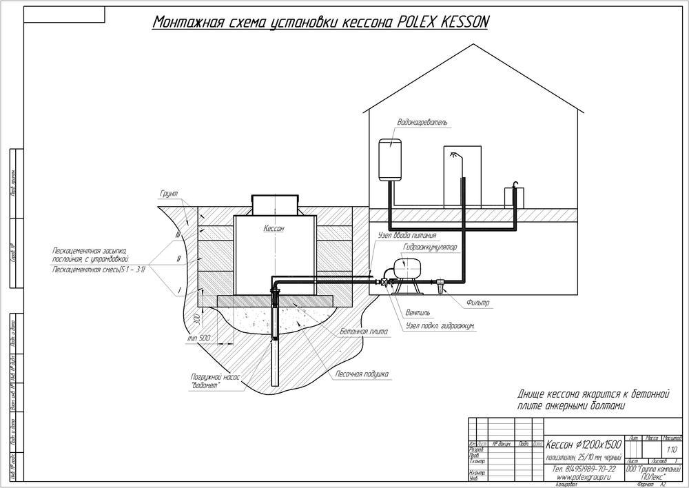 Монтаж пластикового кессона для скважин и его преимущества - самстрой - строительство, дизайн, архитектура.