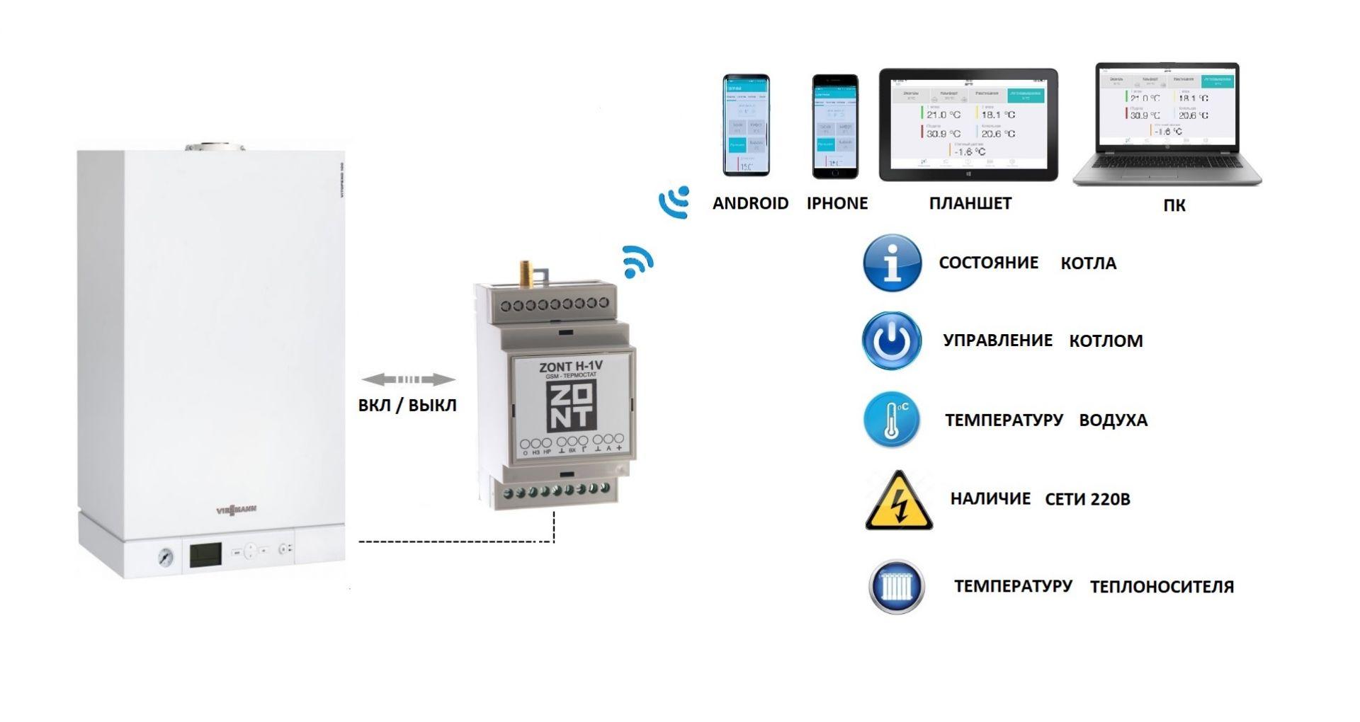 Управление системой отопления дома разными способами