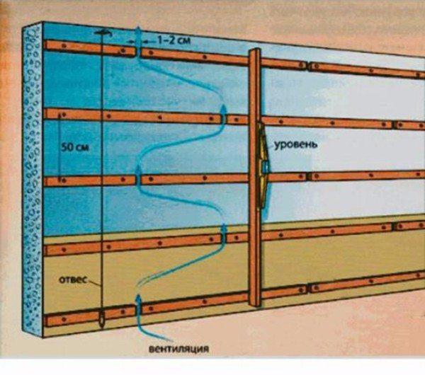 Технология внутреннего утепления дачного дома