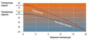 Температура теплоносителя в разных системах отопления