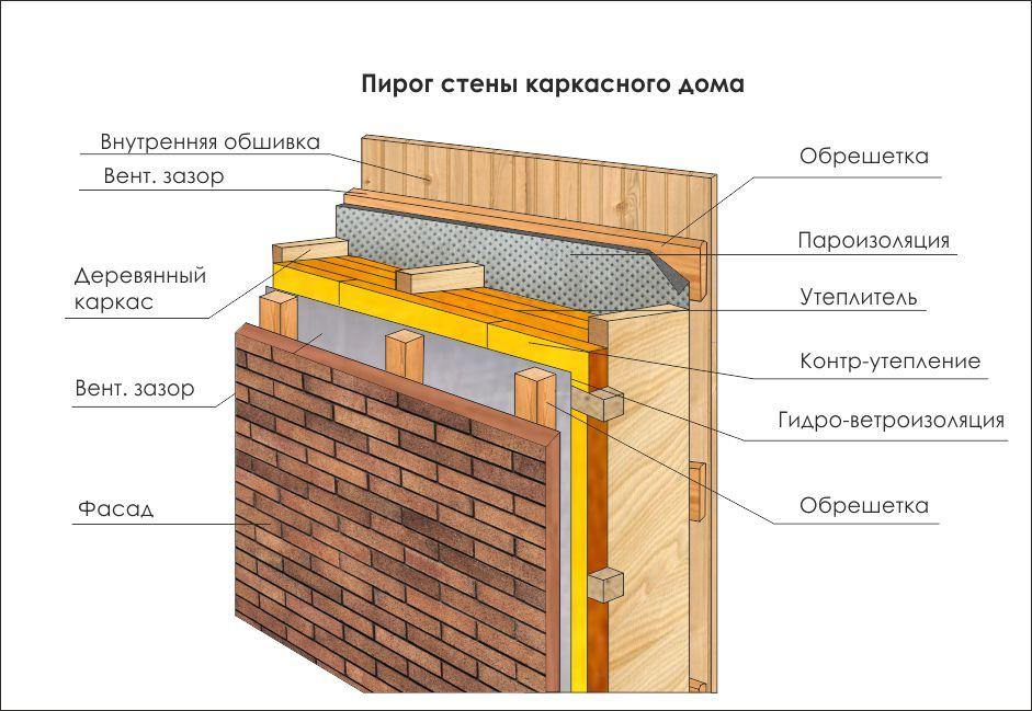 Расчет стен каркасного дома: толщина и тип конструкции и утеплитель