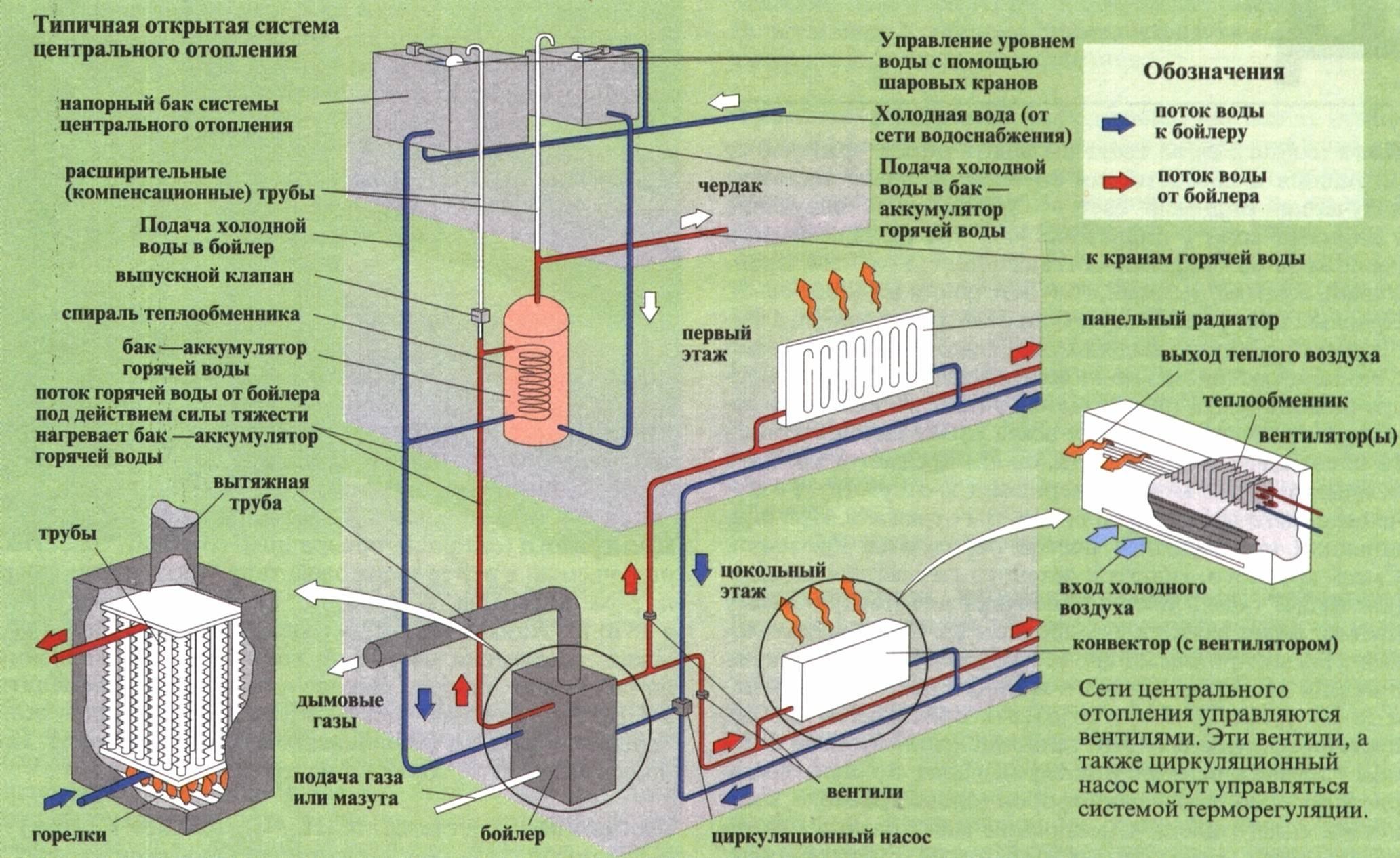 Паровое отопление – устройство, достоинства и недостатки | грейпей