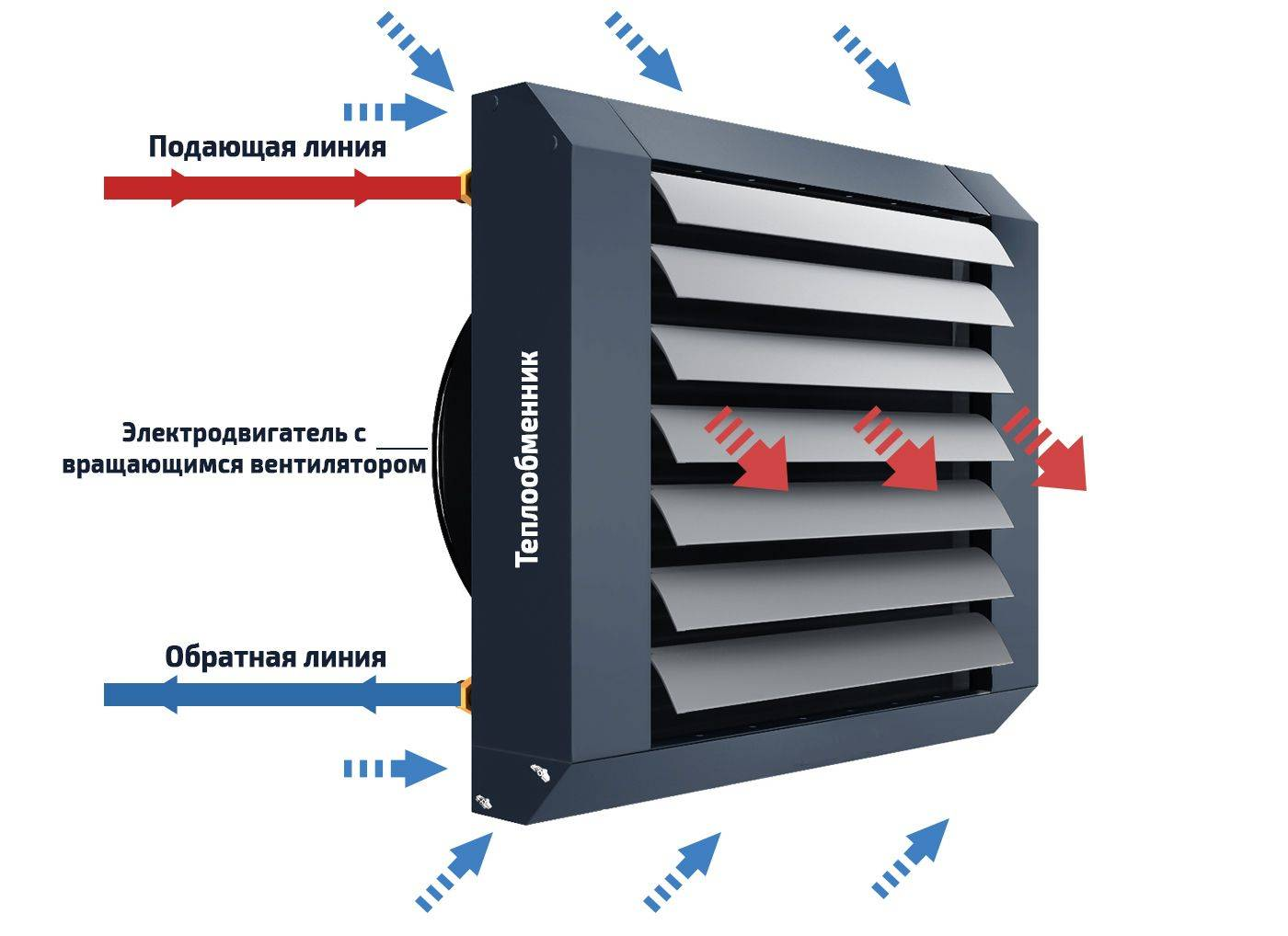 Как делается обвязка калорифера приточной вентиляции