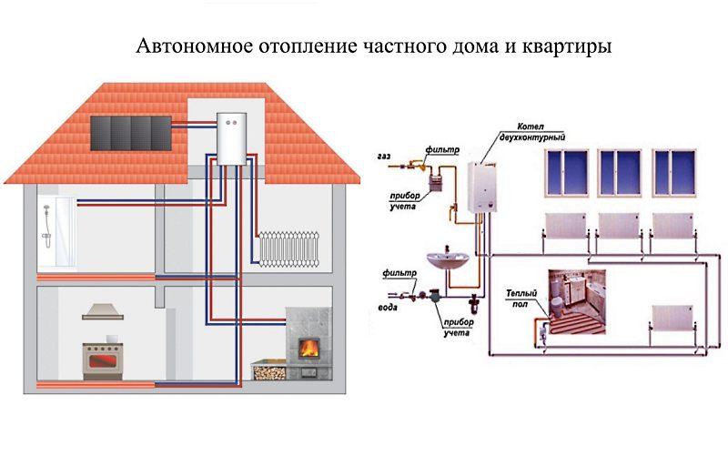 Индивидуальное отопление в квартире многоквартирного дома