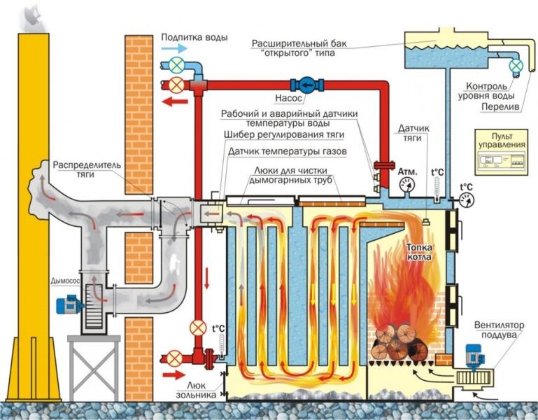 Схема твердотопливного котла длительного горения - чертежи, устройство