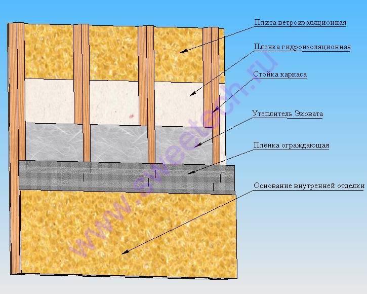 Как выполнить утепление каркасного дома изнутри