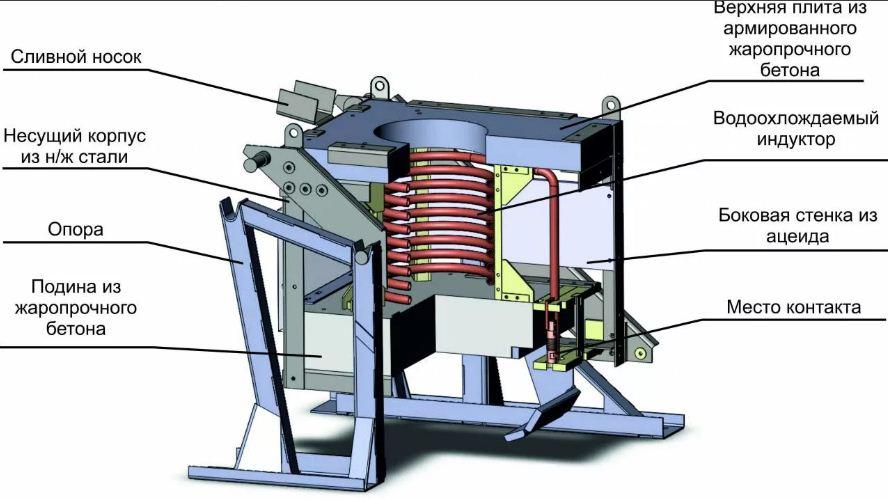 Индукционные электрические котлы: подробное описание, принцип работы, недостатки